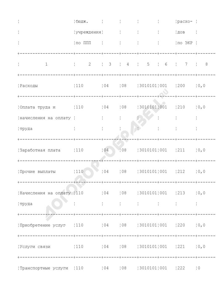Смета расходов бюджетного учреждения, находящегося в ведении Федерального агентства морского и речного транспорта, за счет ассигнований из федерального бюджета. Страница 2