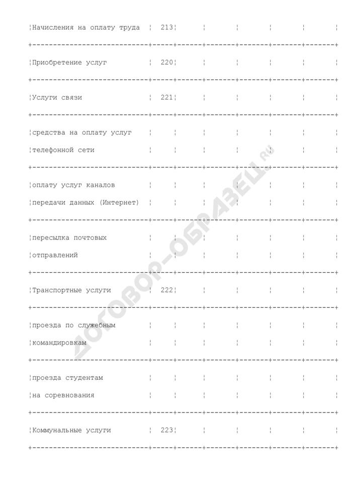 Смета расходов средств бюджета Волоколамского муниципального района Московской области. Страница 3