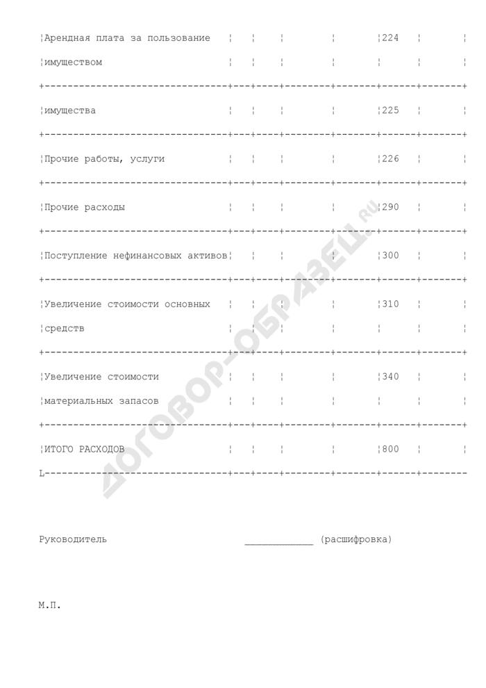 Бюджетная смета территориальных органов (бюджетных учреждений) Минпромторга России. Страница 3