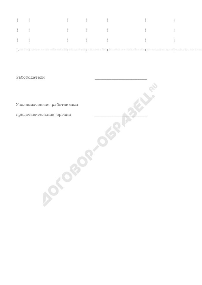 Соглашение по охране труда работодателей и уполномоченных работниками представительных органов (рекомендуемая форма). Страница 2