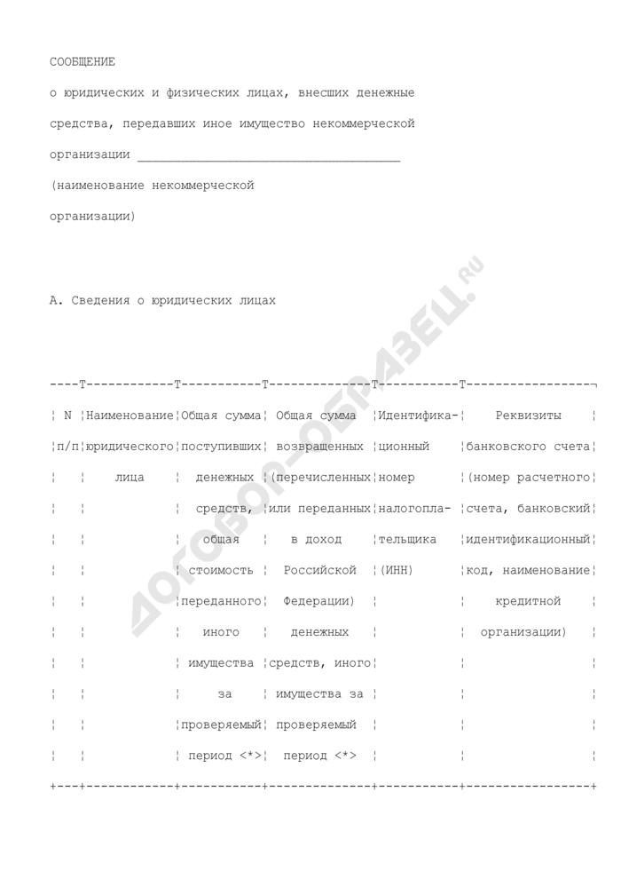 Сообщение о юридических и физических лицах, внесших денежные средства, передавших иное имущество некоммерческой организации. Страница 1