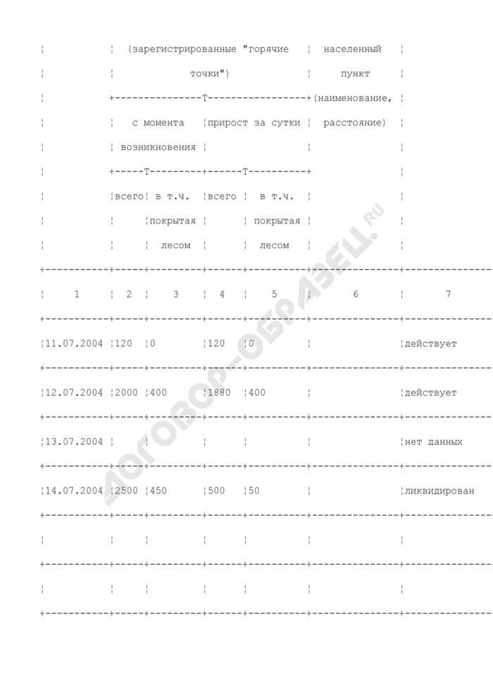 Сообщение о лесном пожаре (в зоне космического мониторинга) (пример). Форма N 3-ИСДМ. Страница 2