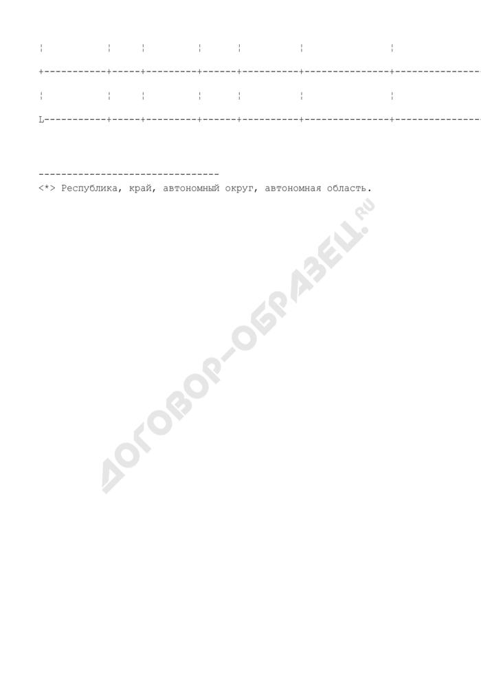 Сообщение о лесном пожаре (в зоне космического мониторинга) (пример). Форма N 3-ИСДМ. Страница 3