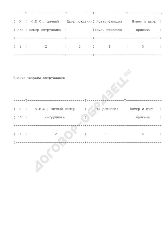 Списки, прилагаемые к сообщению об изменении персональных данных, смерти, увольнении из органов наркоконтроля, переводе для прохождения службы в другое подразделение, территориальный орган или организацию ФСКН России сотрудника ФСКН (образец). Страница 2