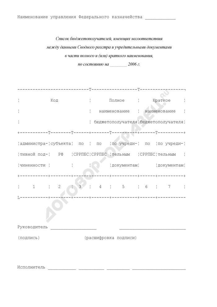 Список бюджетополучателей, имеющих несоответствия между данными сводного реестра и учредительными документами в части полного и (или) краткого наименования. Страница 1