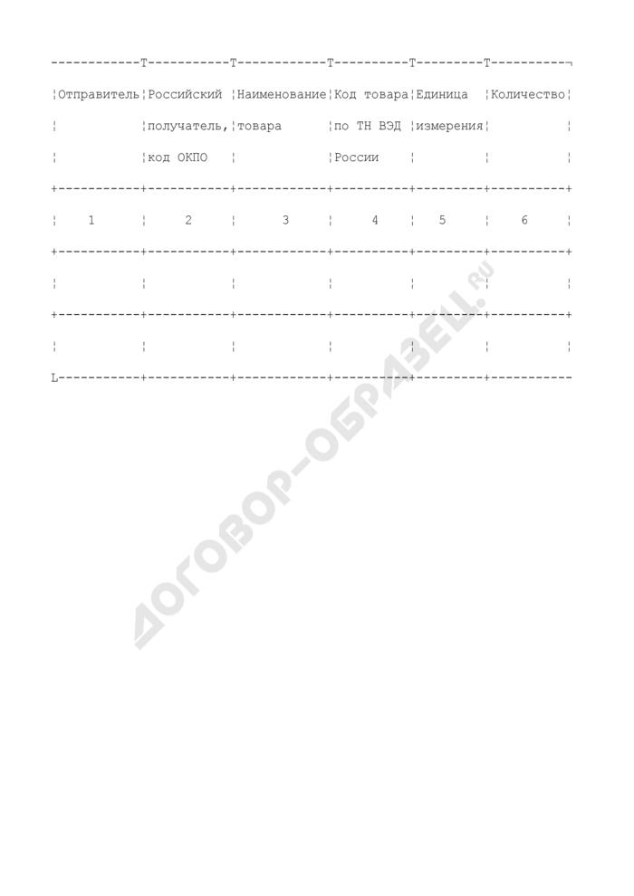 Список ввозимых на таможенную территорию Российской Федерации товаров в соответствии с межправительственными соглашениями о производственной кооперации. Страница 2