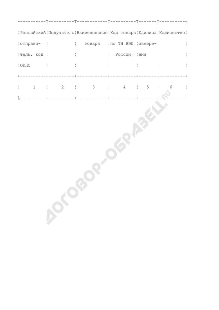 Список вывозимых с таможенной территории Российской Федерации товаров в соответствии с межправительственными соглашениями о производственной кооперации. Страница 2