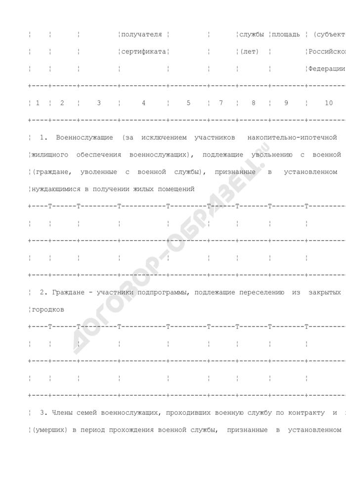 Список граждан воинской части - получателей (список граждан, включенных в резерв на получение) государственных жилищных сертификатов. Страница 2