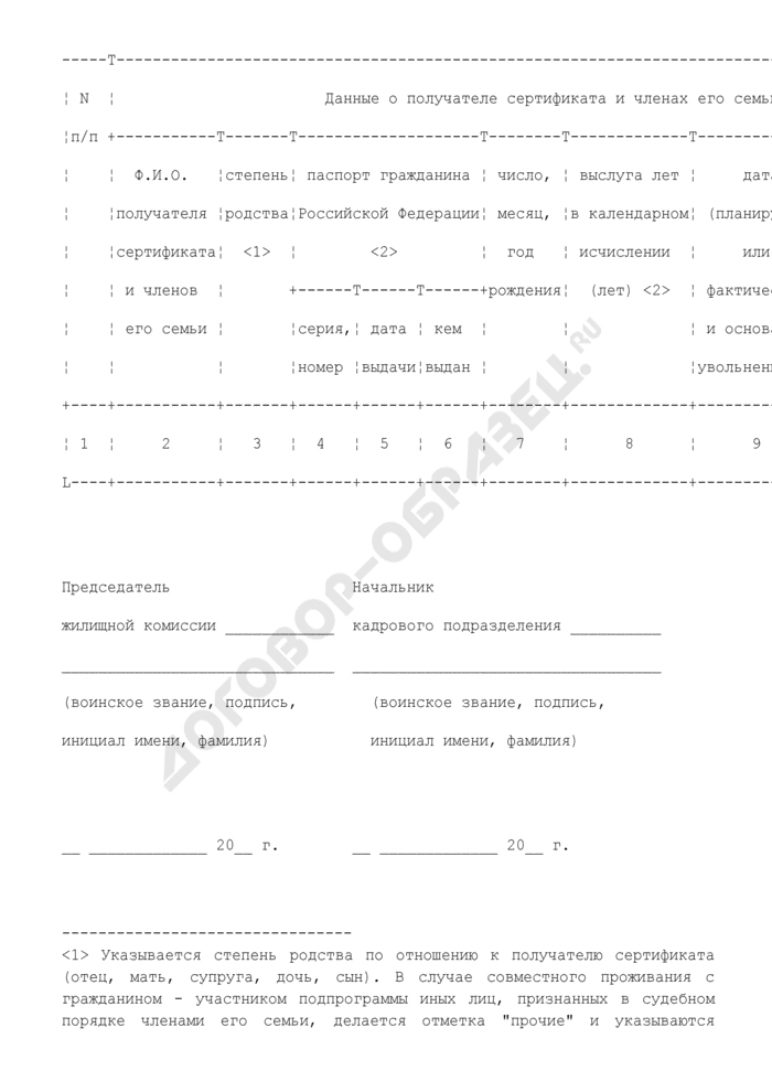 Список граждан - получателей государственных жилищных сертификатов (граждан, включенных в резерв на получение государственных жилищных сертификатов) в органах Федеральной службы безопасности. Страница 2