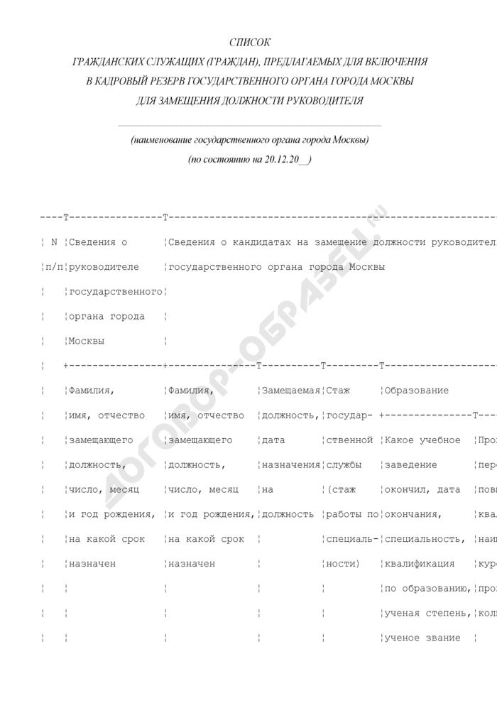Список гражданских служащих (граждан), предлагаемых для включения в кадровый резерв государственного органа города Москвы для замещения должности руководителя. Страница 1
