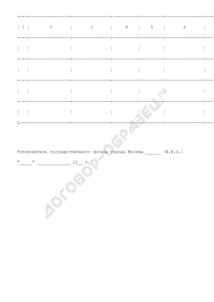 Список гражданских служащих (граждан), предлагаемых для включения в кадровый резерв государственного органа города Москвы для замещения должности руководителя. Страница 2