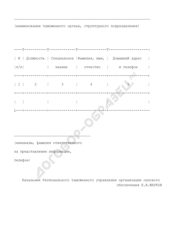 Список должностных лиц, ответственных за представление данных об изменениях в адресных справочниках сотрудников структурных подразделений Федеральной таможенной службы России. Страница 1
