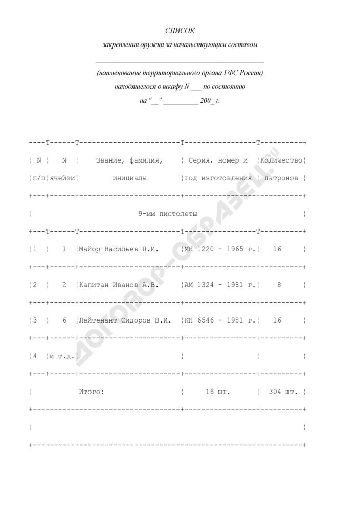 Список закрепления оружия за начальствующим составом. Страница 1