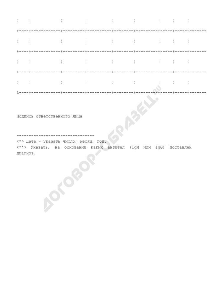 Список зарегистрированных случаев кори на территории Московской области. Страница 2