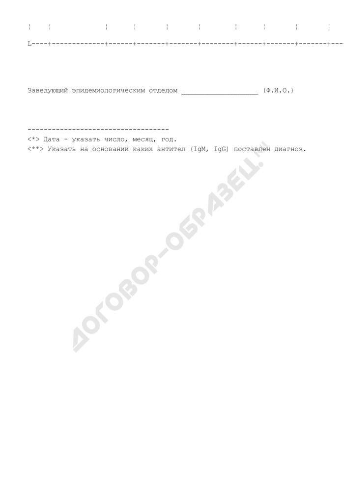 Список зарегистрированных случаев кори. Страница 2