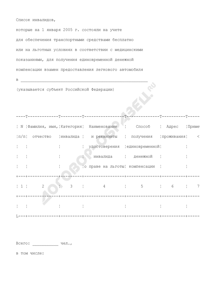 Список инвалидов, которые на 1 января 2005 г. состояли на учете для обеспечения транспортными средствами бесплатно или на льготных условиях в соответствии с медицинскими показаниями, для получения единовременной денежной компенсации взамен предоставления легкового автомобиля в субъекте Российской Федерации. Страница 1