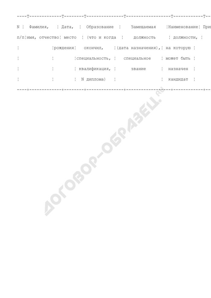 Список кандидатов на включение в федеральный кадровый резерв федерального министерства или федеральной службы. Страница 2