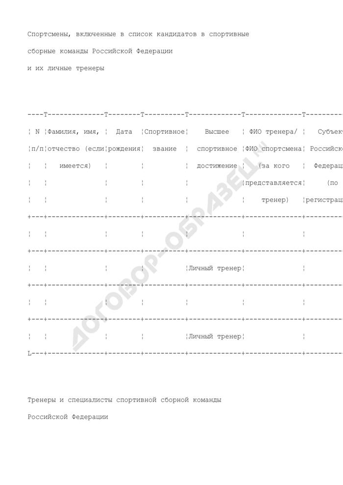 Список кандидатов для назначения стипендии Президента Российской Федерации (рекомендуемый образец). Страница 2