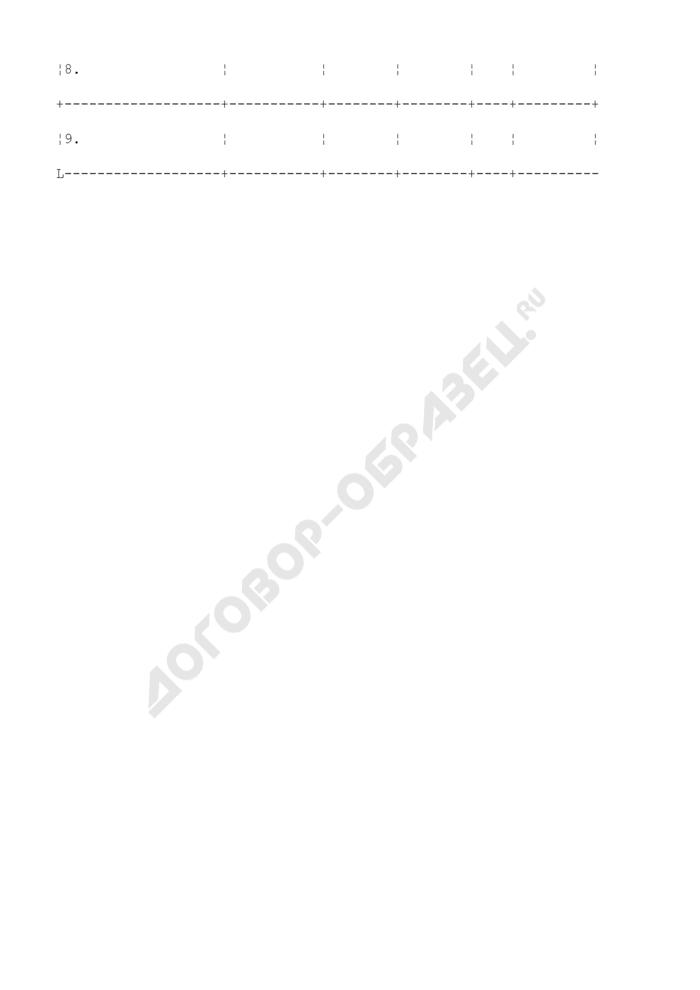 Список контактов по медицинскому учреждению больного ВИЧ-инфекцией (список N 1). Страница 2