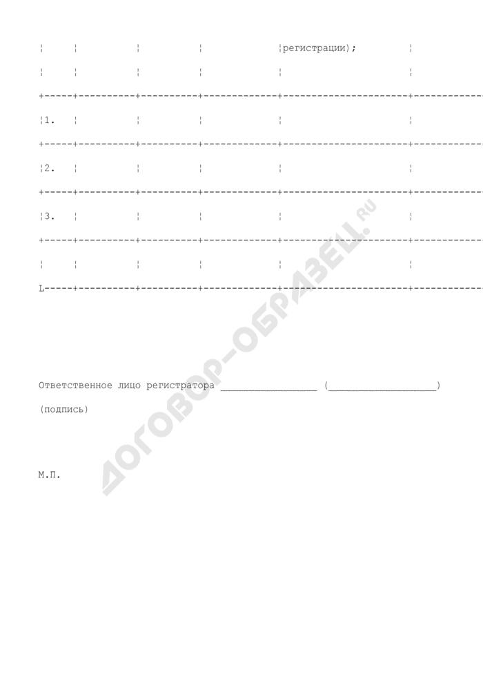 Список лиц, имеющих право на участие в общем собрании акционеров эмитента. Страница 2