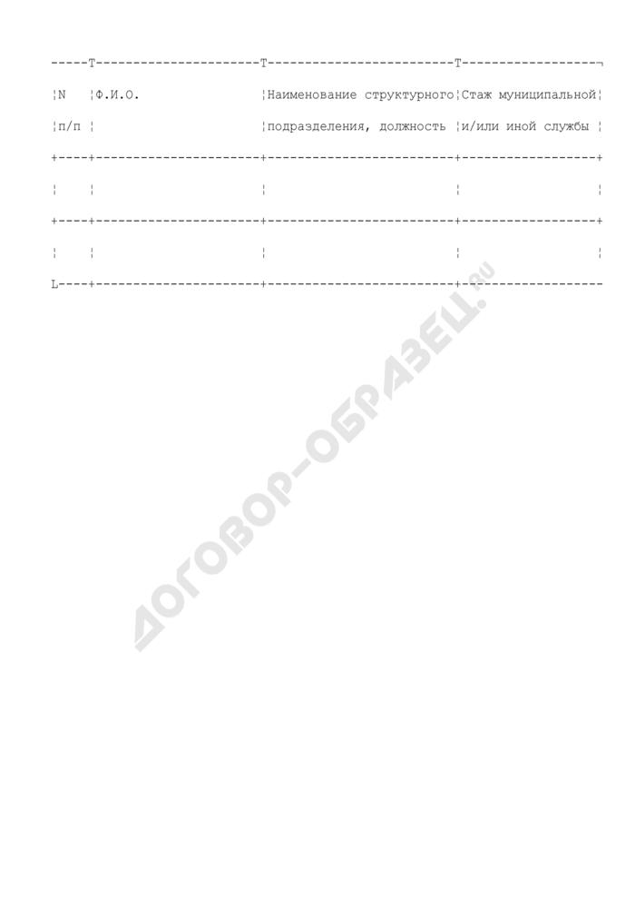 Список лиц, направляемых на профессиональную переподготовку муниципальных служащих городского поселения Шатура Московской области. Страница 1