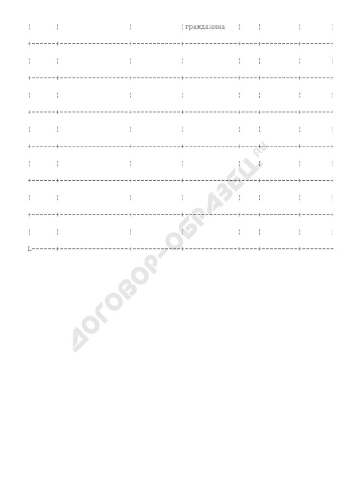 Опросный список для голосования (на собрании) граждан Красногорского муниципального района Московской области. Страница 2