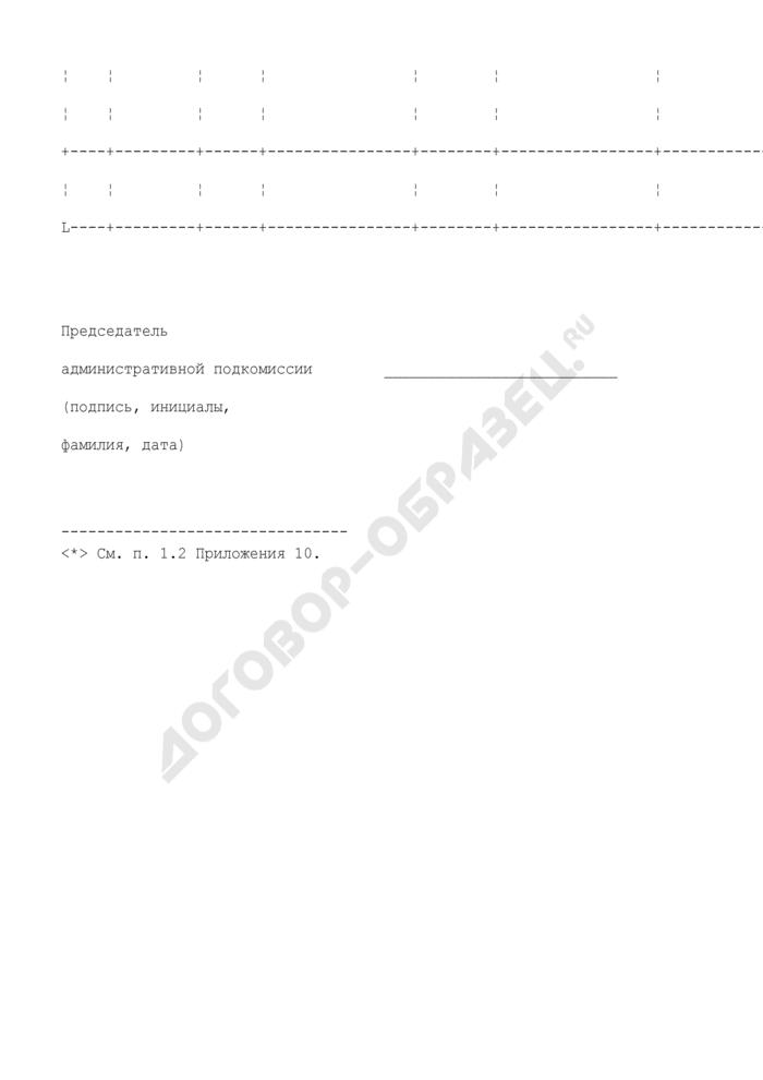 Список пассажиров и других лиц, получивших телесные повреждения при авиационном происшествии. Форма N 3. Страница 2