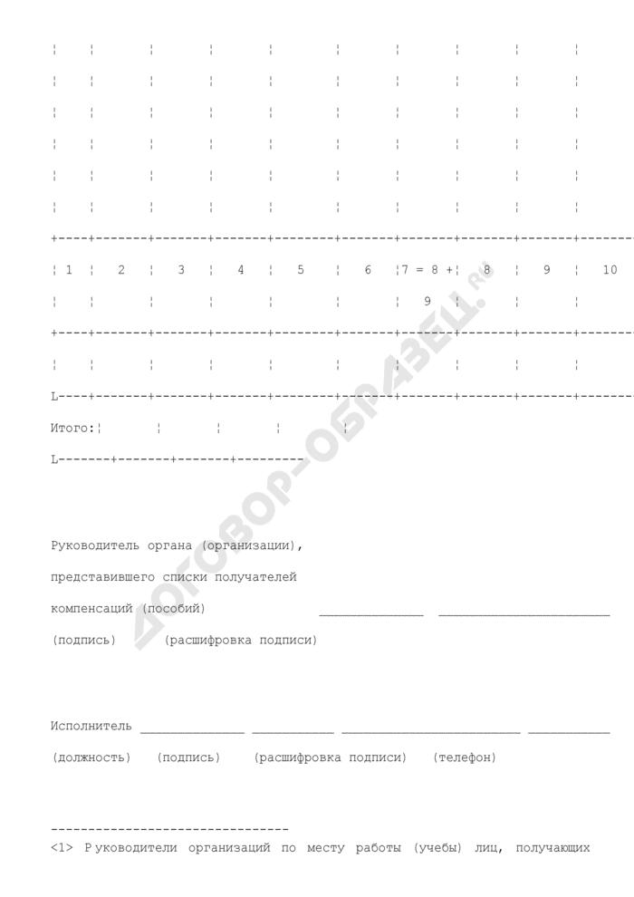 Список получателей компенсаций (пособий) - граждан, подвергшихся воздействию радиации вследствие радиационных аварий и ядерных испытаний. Страница 3