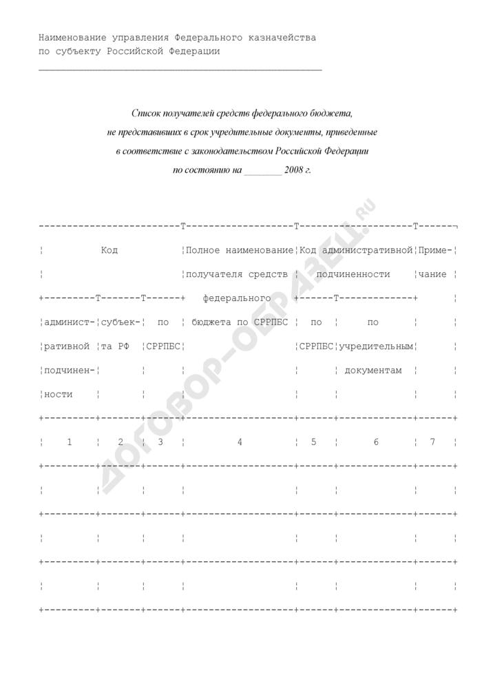 Список получателей средств федерального бюджета, не представивших в срок учредительные документы, приведенные в соответствие с законодательством Российской Федерации. Страница 1
