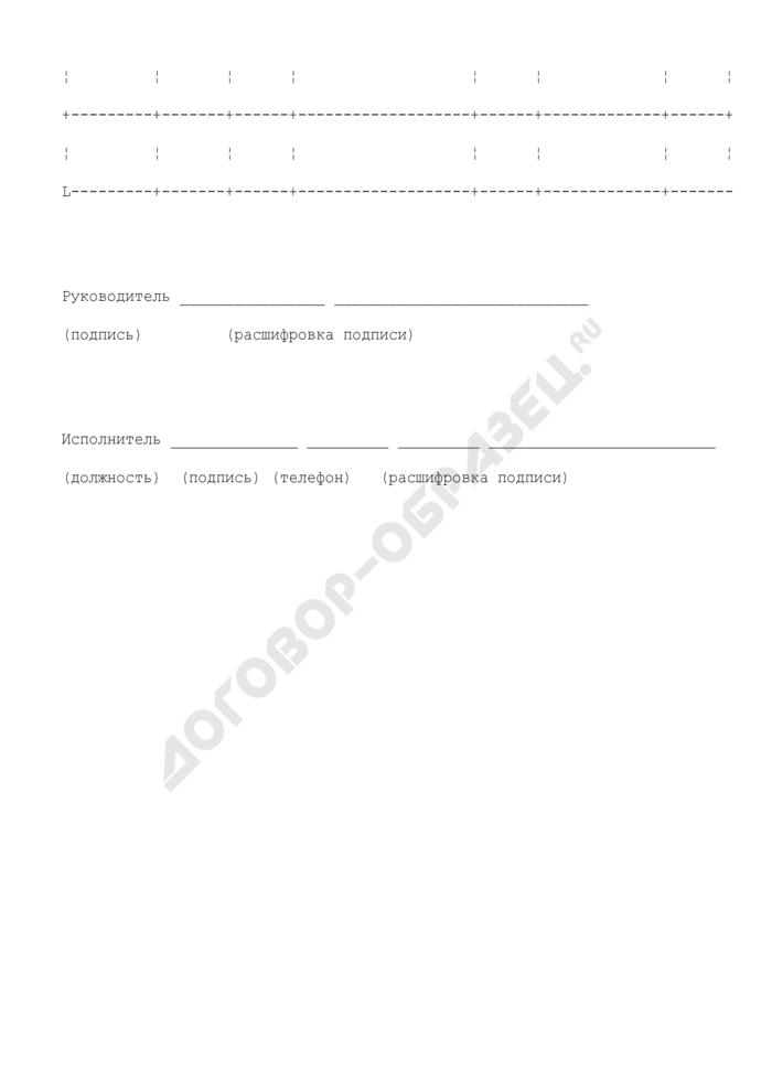 Список получателей средств федерального бюджета, не представивших в срок учредительные документы, приведенные в соответствие с законодательством Российской Федерации. Страница 2