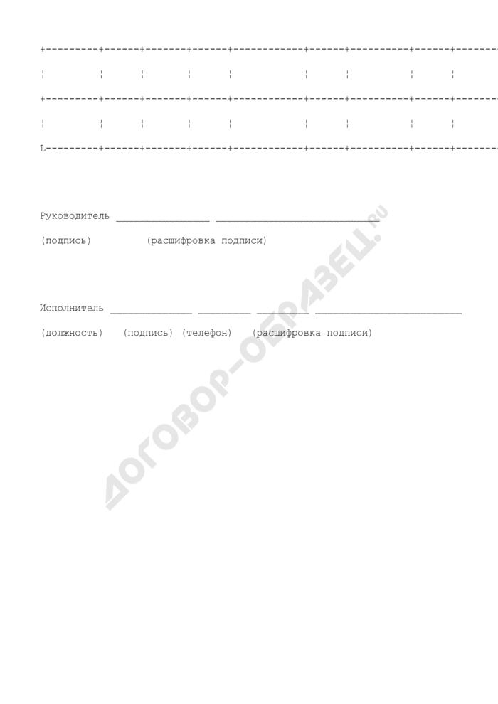 Список получателей средств федерального бюджета, имеющих несоответствия между данными Сводного реестра и учредительными документами в части формы собственности и организационно-правовой формы. Страница 2
