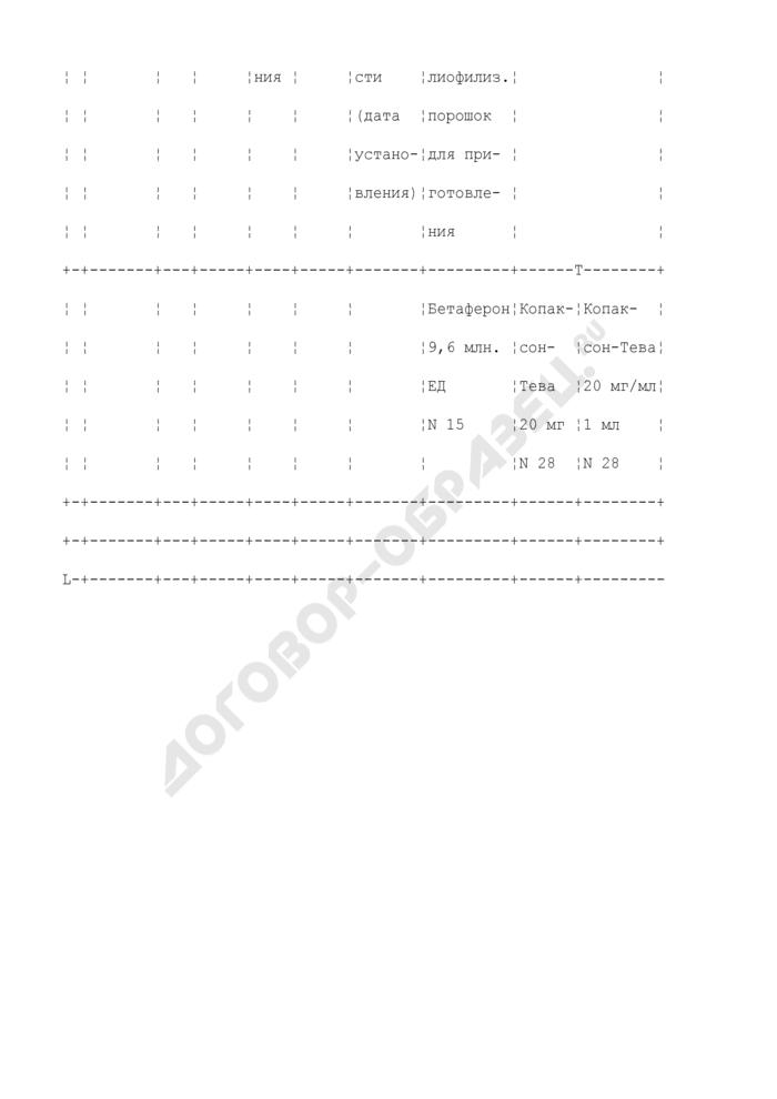 Персонифицированный список пациентов с заболеваниями рассеянный склероз, муковисцидоз, бронхиальная астма с учетом проводимой патогенетической терапии из расчета на месяц лечения. Страница 2