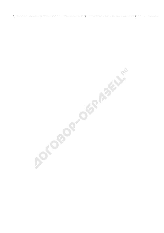 Список работников, планируемых для выдвижения на должности генерального директора, его заместителей и главного бухгалтера предприятия, находящегося в сфере ведения и координации Роспрома. Форма N X/3. Страница 2