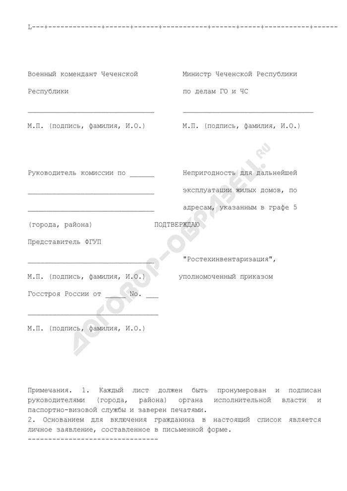 Список семей граждан Чеченской Республики, лишившихся жилья в результате наводнения, изъявивших желание использовать предоставляемую субсидию на финансирование строительства жилого дома подрядным способом. Страница 2