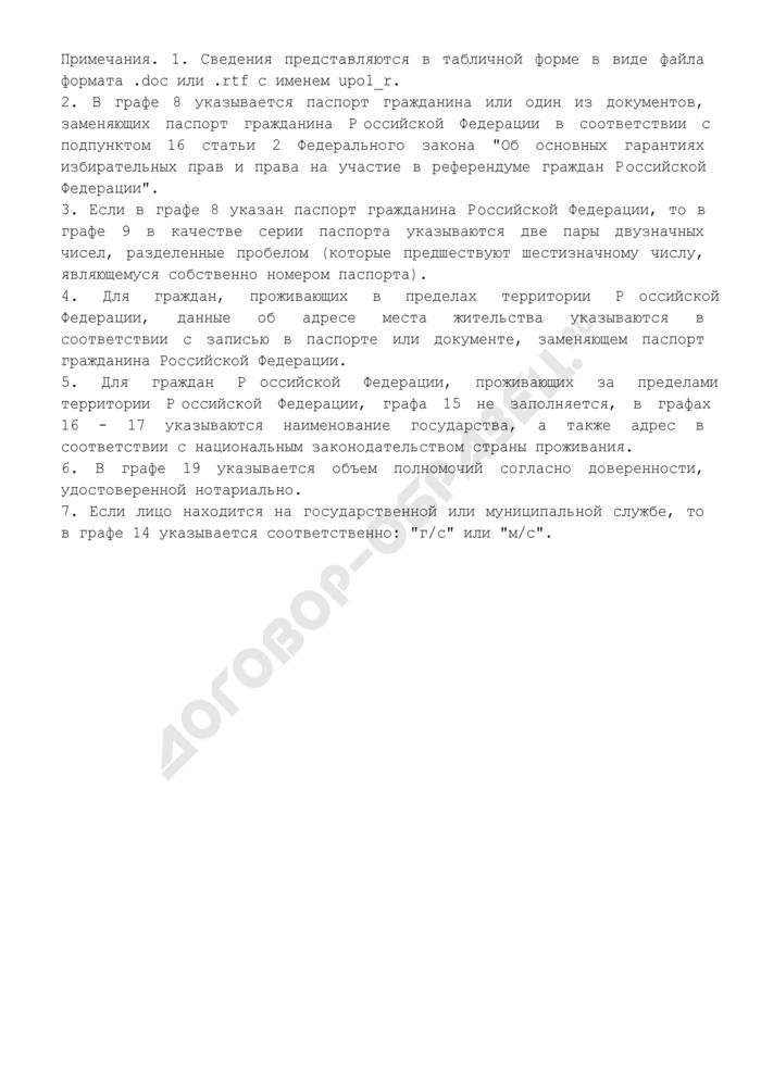 Список уполномоченных представителей региональных отделений политической партии по финансовым вопросам (в машиночитаемом виде) (обязательная форма). Страница 2