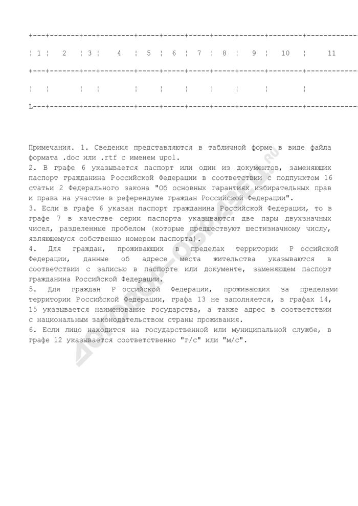 Список уполномоченных представителей группы избирателей, созданной для поддержки самовыдвижения кандидата на должность Президента Российской Федерации (в машиночитаемом виде) (обязательная форма). Страница 2