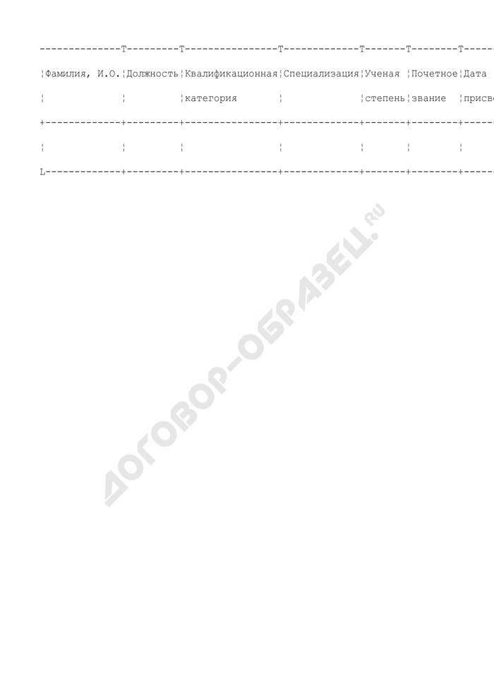 Приложение к тарификационному списку работников муниципальных учреждений здравоохранения города Дубны Московской области. Должности педагогического персонала (форма N 3). Страница 1
