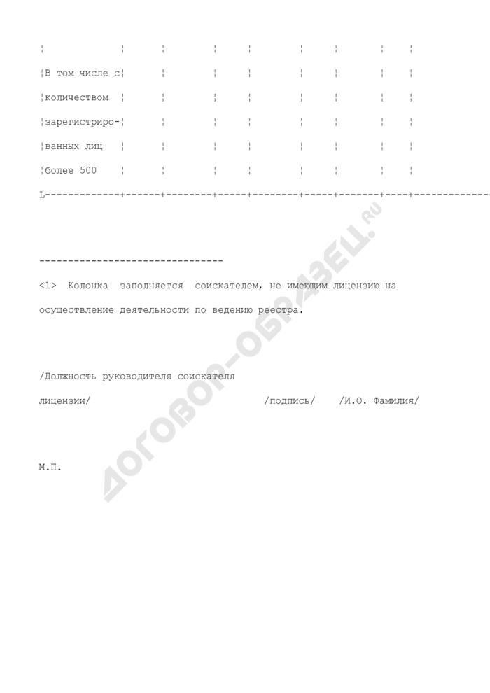 Список эмитентов, ведение реестров владельцев ценных бумаг которых осуществляет (будет осуществлять) соискатель лицензии. Страница 2