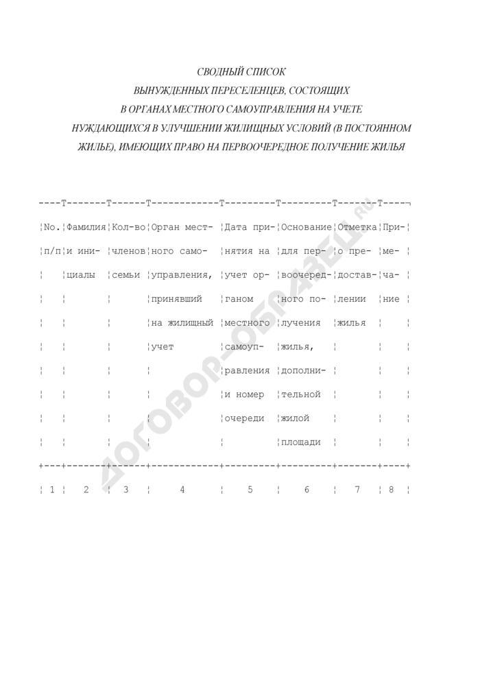 Сводный список вынужденных переселенцев, состоящих в органах местного самоуправления на учете нуждающихся в улучшении жилищных условий (в постоянном жилье), имеющих право на первоочередное получение жилья. Страница 1