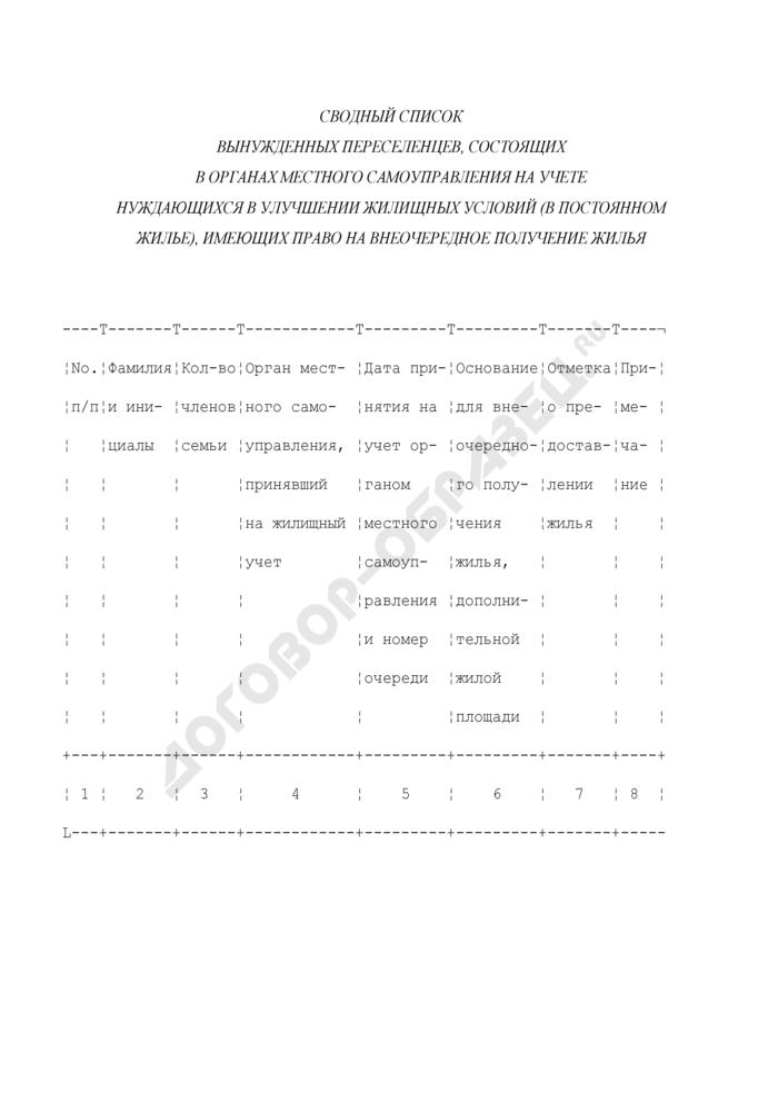 Сводный список вынужденных переселенцев, состоящих в органах местного самоуправления на учете нуждающихся в улучшении жилищных условий (в постоянном жилье), имеющих право на внеочередное получение жилья. Страница 1