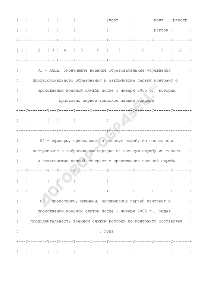 Сводный список военнослужащих для включения их в реестр участников накопительно-ипотечной системы жилищного обеспечения. Страница 2