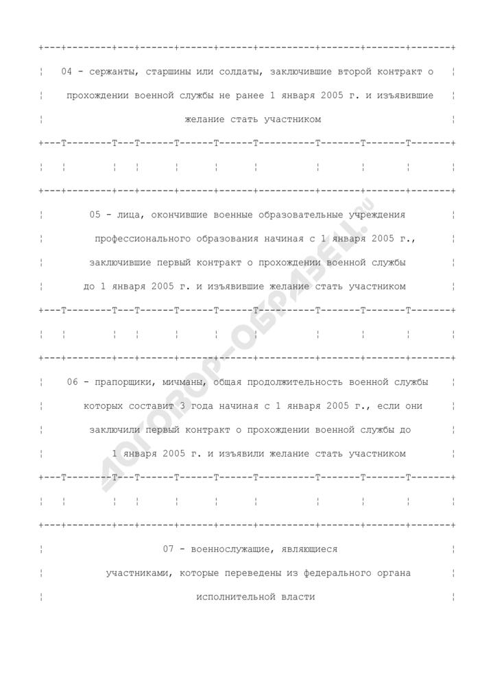 Сводный список военнослужащих для включения их в реестр участников накопительно-ипотечной системы жилищного обеспечения. Страница 3