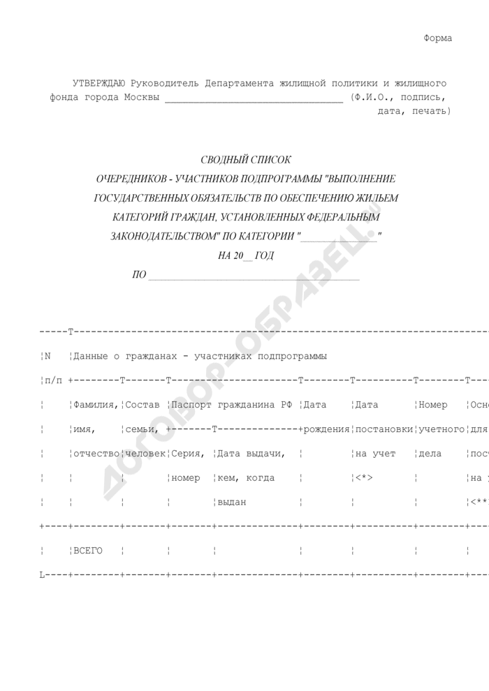 """Сводный список очередников - участников подпрограммы """"Выполнение государственных обязательств по обеспечению жильем категорий граждан, установленных федеральным законодательством"""" в городе Москве. Страница 1"""