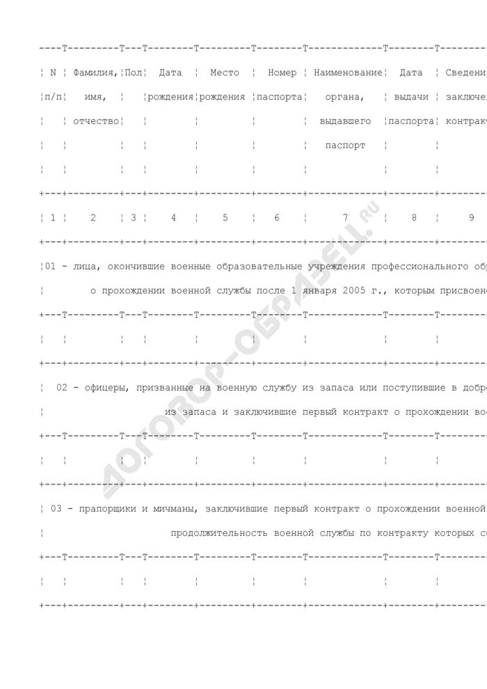 Сводный список военнослужащих для включения их в реестр участников накопительно-ипотечной системы жилищного обеспечения военнослужащих Вооруженных Сил Российской Федерации. Страница 2