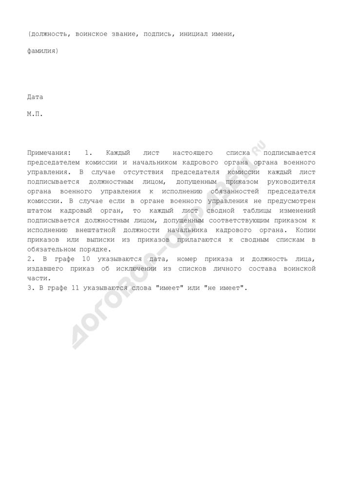 Сводный список участников накопительно-ипотечной системы для исключения их из реестра участников накопительно-ипотечной системы жилищного обеспечения военнослужащих Федерального агентства специального строительства. Страница 3