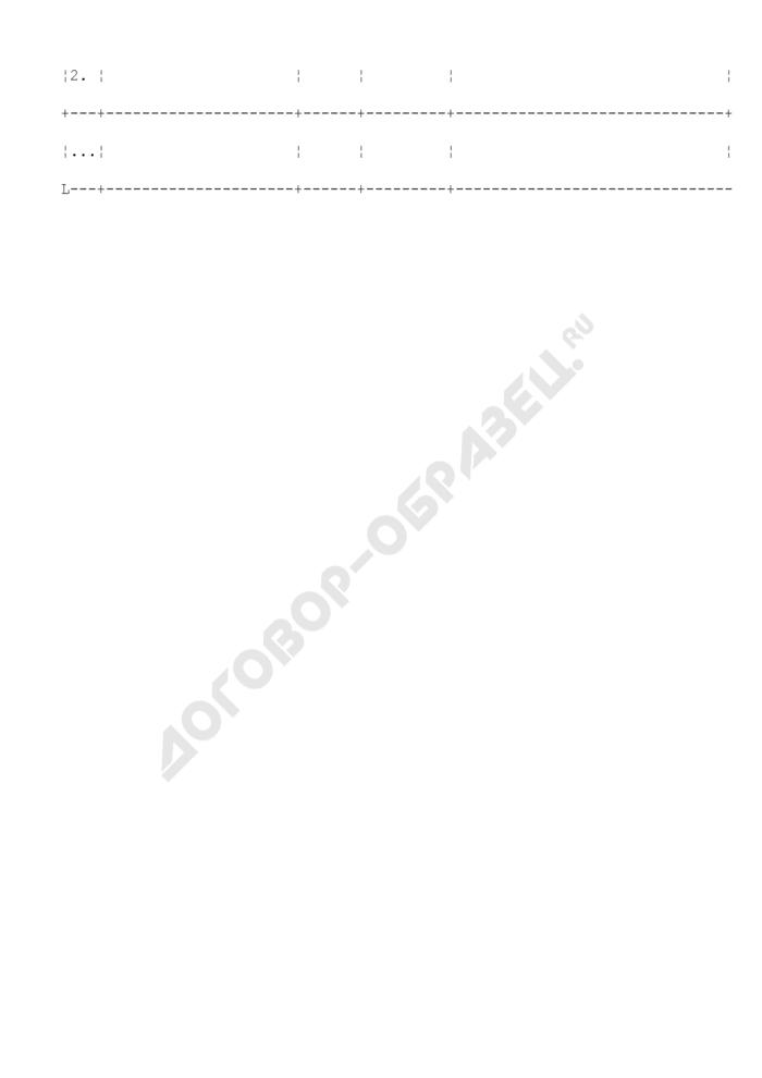 Списки оперативного персонала энергообъектов, взаимодействующего с диспетчерским персоналом субъектов оперативно-диспетчерского управления (ежегодная форма и по мере изменения). Страница 2