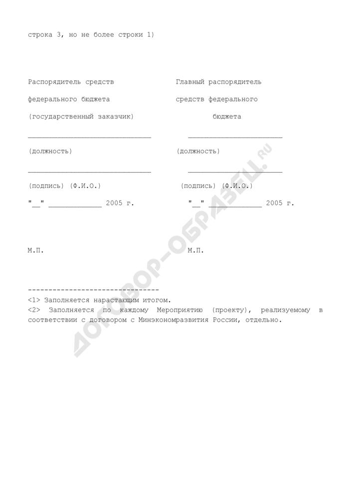 Справка-расчет на использование субсидии из федерального бюджета, предоставленной субъекту Российской Федерации на реализацию Мероприятия государственной поддержки малого предпринимательства. Форма N 13. Страница 2