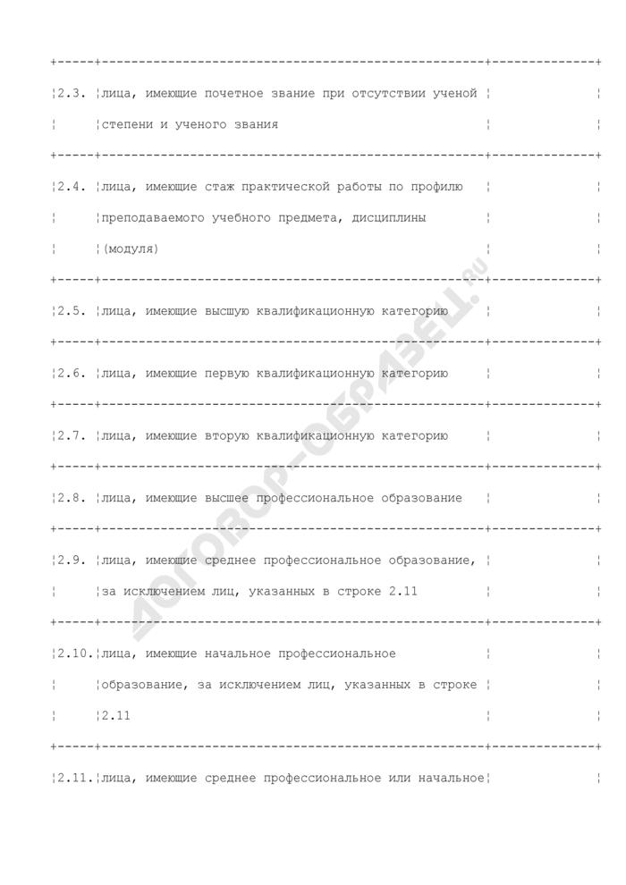 Справка о кадровом обеспечении образовательного процесса и укомплектованности штатов. Страница 3