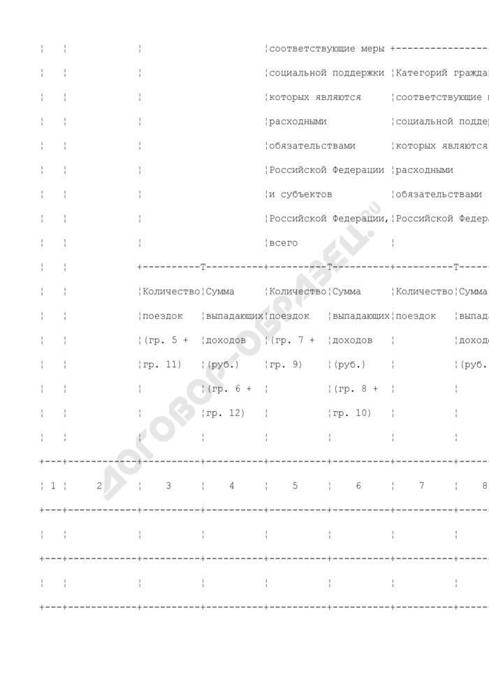 Справка о количестве перевезенных транспортом общего пользования отдельных категорий граждан, имеющих место жительства в Московской области. Страница 2