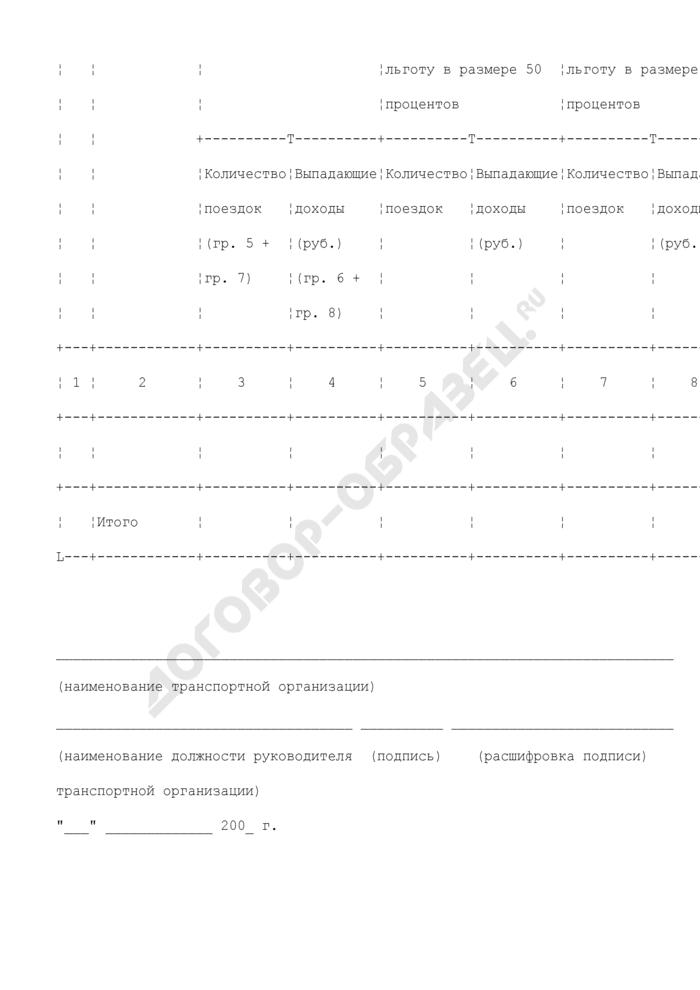 Справка о количестве перевезенных транспортом общего пользования (кроме внутреннего водного транспорта) отдельных категорий граждан, имеющих место жительства в Московской области. Страница 2